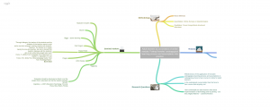 Mindmap Research Project